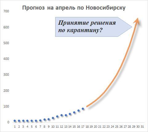 Сделан прогноз роста заболеваемости COVID-19 в Новосибирске