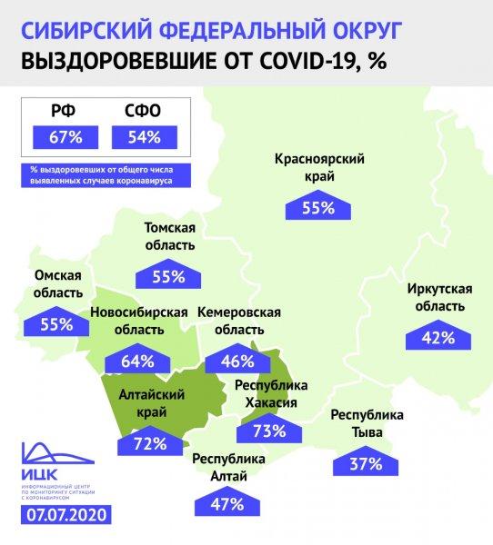 Больше половины новосибирцев выздоровели от коронавируса