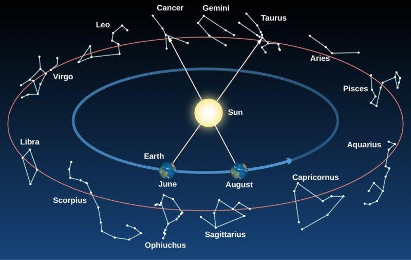 Гороскоп сегодня, 15 октября 2021 года, для каждого знака зодиака: от чего предостерегают астрологи