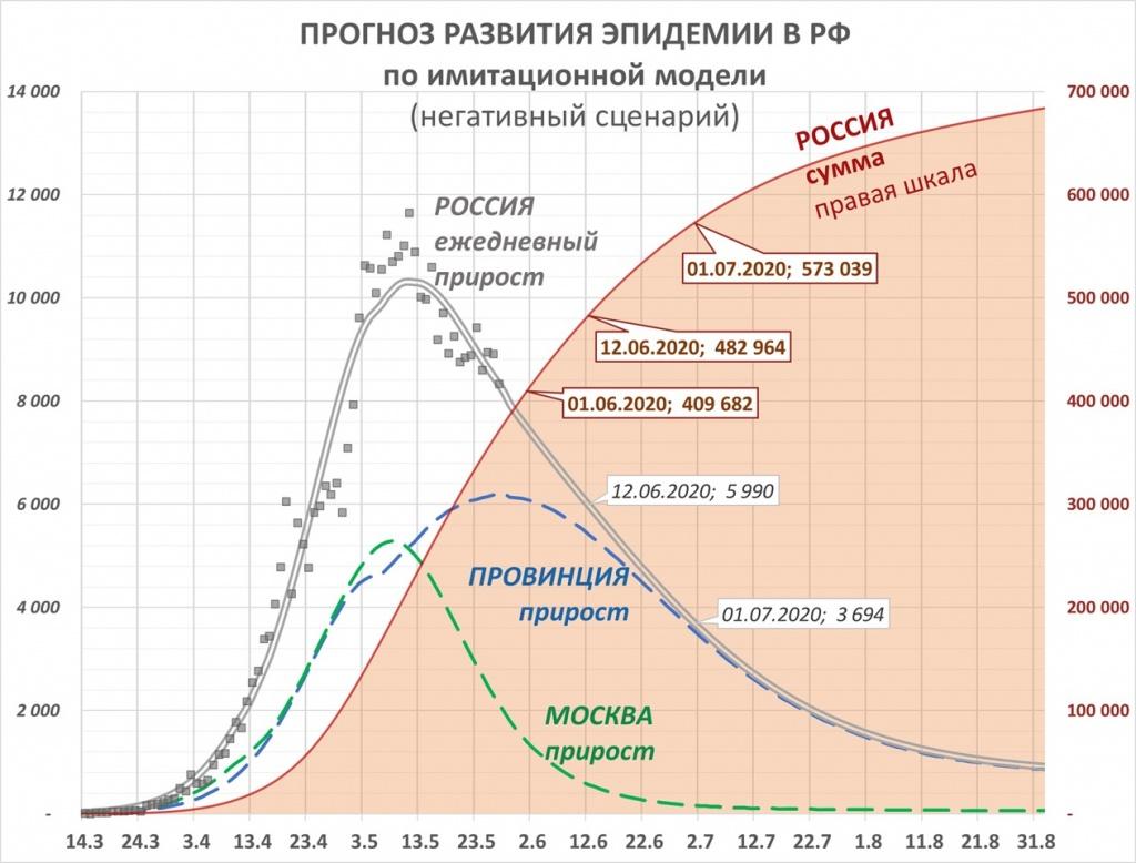 графикразвитиякоронавируса.jpg
